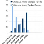 Parenting Quality by Income Quintile